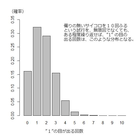 出目のグラフ