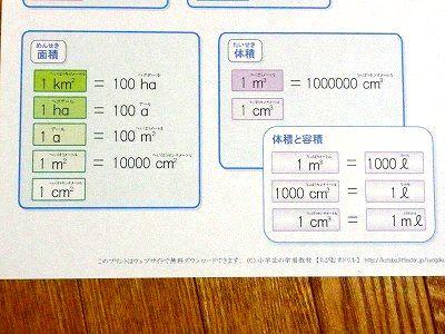 小学生・算数の単位換算表を ... : 小学生 算数 単位 : 小学生