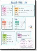 小学生・算数の単位換算表