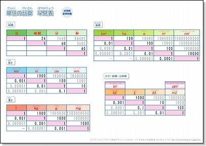 算数 6年生の算数 : 小学生用算数の単位換算表 ...