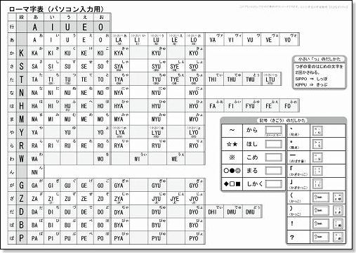 ローマ字表(パソコン入力用 ... : パソコンキーボード打ち方 : すべての講義