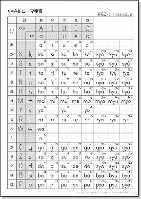 文字のみのローマ字表(小学校 ... : 幼児 プリント 学習 : プリント