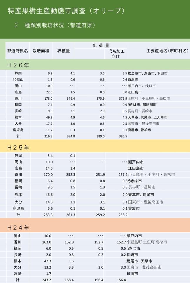 峰尾農園(仮)- オリーブ栽培日記