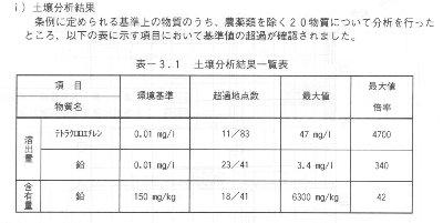 環境基準と測定値