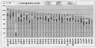 県下2位のゴミ量を示すグラフ