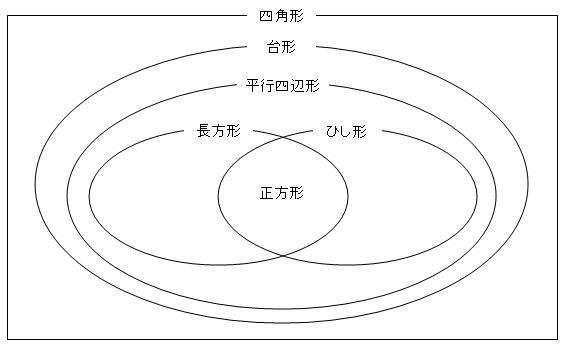 四角形の分類