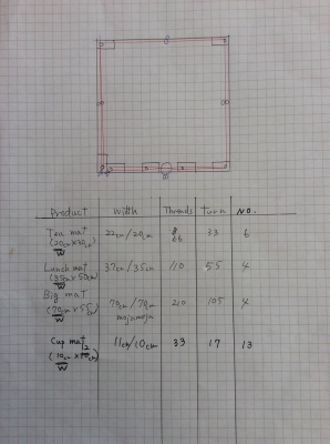 Measurements of warp preparation