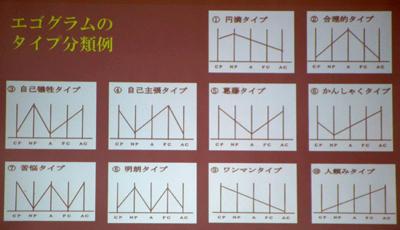 エゴグラム タイプ分類