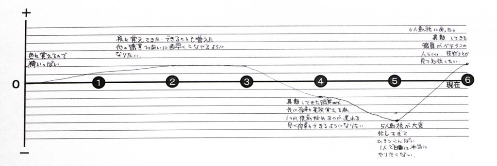 モチベーショングラフ�