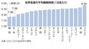 睡眠時間国別グラフ.jpg