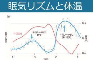 体温と眠気.jpg