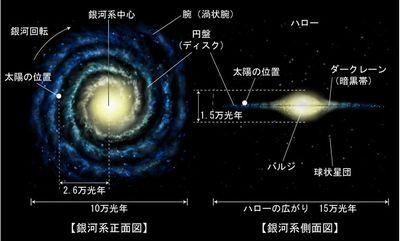 銀河系構造