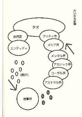 魂のチャート