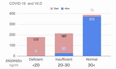 COVID-19死亡率