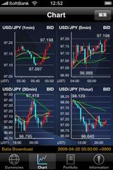 Simplex FX チャート4分割