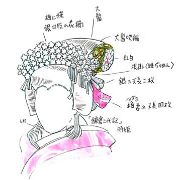 歌舞伎のかつら 吹輪