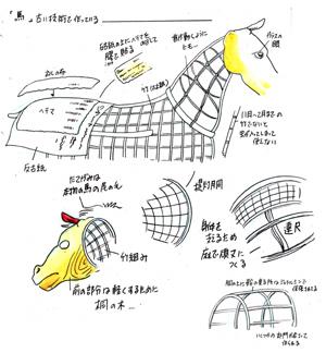 歌舞伎の馬