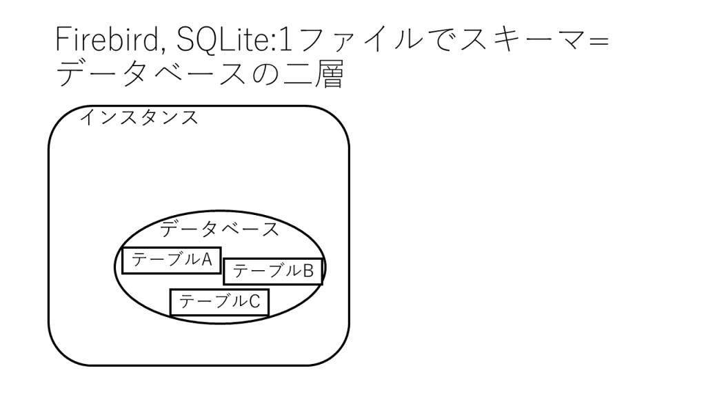 Firebird, SQLIte : 二層