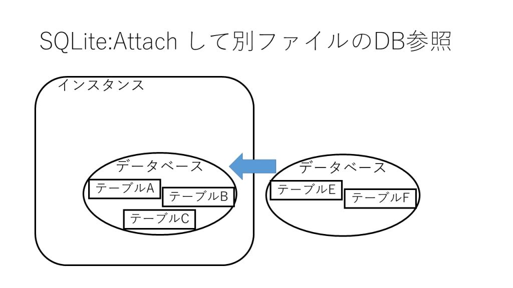 SQLite : Attachで他のDBファイル参照