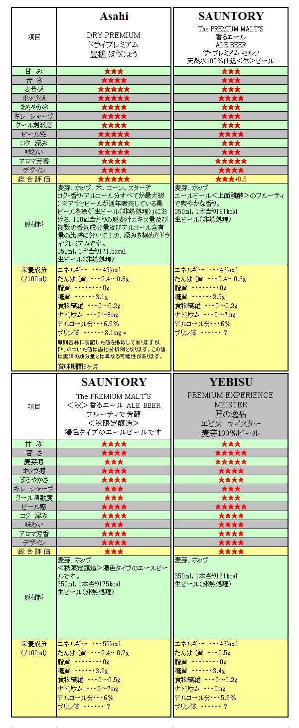 Asahi hikaku 20160919.jpg
