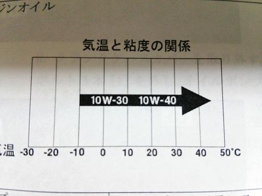 SAE 10W-30 10W-40 とは