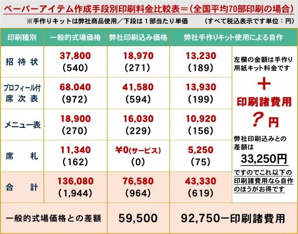 ペーパーアイテム制作料金表(プロフ付)