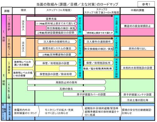画餅に帰す東京電力の工程表