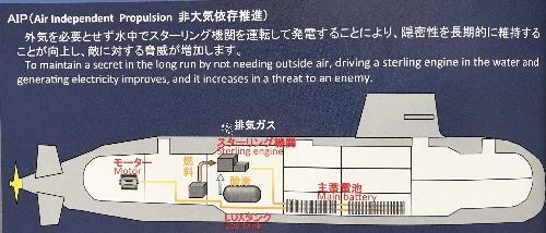 スターリング・エンジン搭載の潜水艦