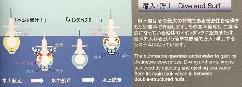 第2潜水艦隊群資料より