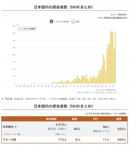 NHK日本国内の感染者数