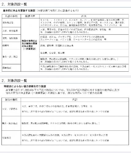 東京都の措置