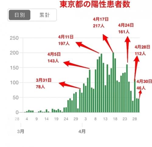 東京都の患者数