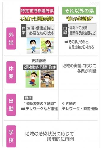 13の特定警戒都道府県とそれ以外の県の差(NHKニュースより)