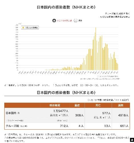 1日当たりの感染者数の推移(NHKニュースより)