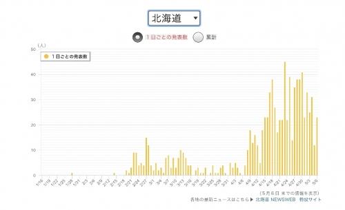 北海道の1日当たりの感染者数の推移(NHKニュースより)