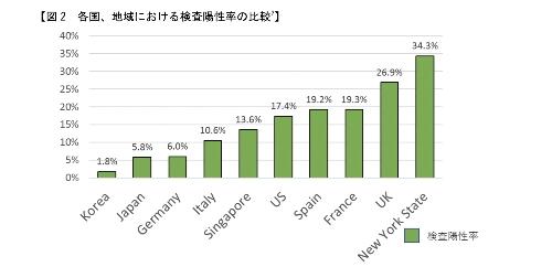日本の検査陽性率はイタ リア、シンガポール、アメリカ、スペイン、フランス、イギリスよりも十分に低くなっている