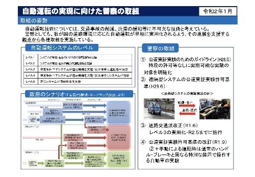 自動運行装置を使用する運転者の義務や作動状態記録装置による記録に関する規定の整備等(警察庁ホームページより)