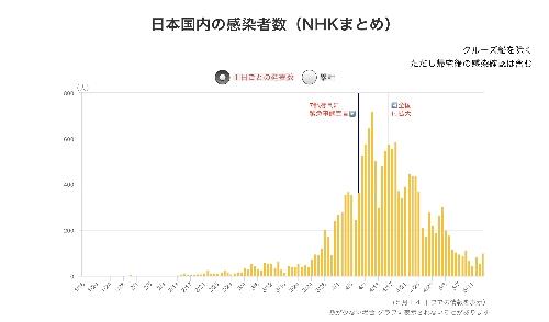 日本国内の感染者数(1日当たり)