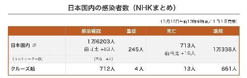 日本国内の感染者数・重症者数、死亡者数