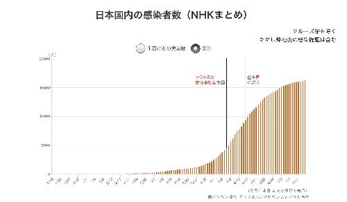 日本国内の感染者数(累計)