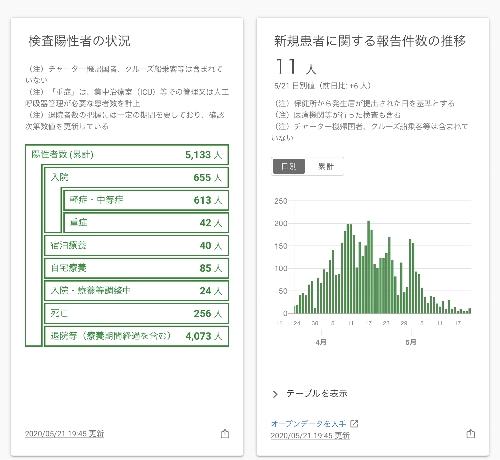 東京のPCR検査陽性者