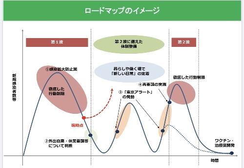 東京のロードマップ