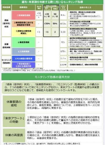東京のモニタリング指標