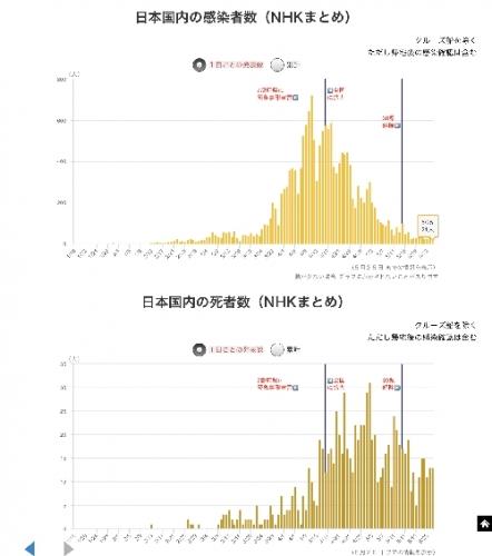 日本国内の感染者数・死者数(5月26日。NHK調べ)