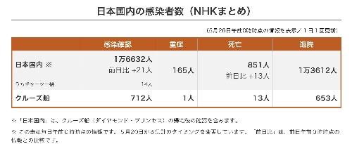 日本国内の感染者数(5月26日。NHK調べ)