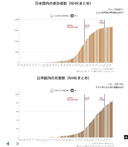 日本国内の感染者数累積(5月26日。NHK調べ)