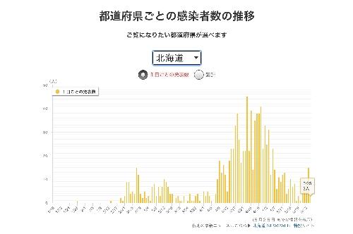 北海道の感染者数の推移