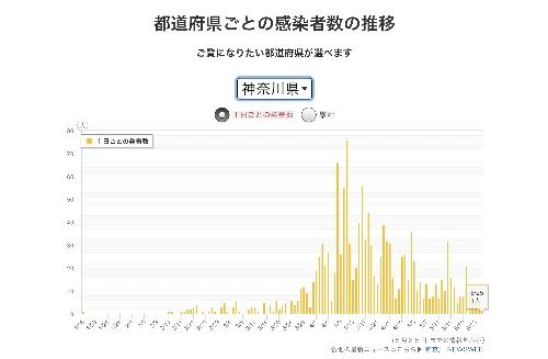 神奈川県の感染者数の推移