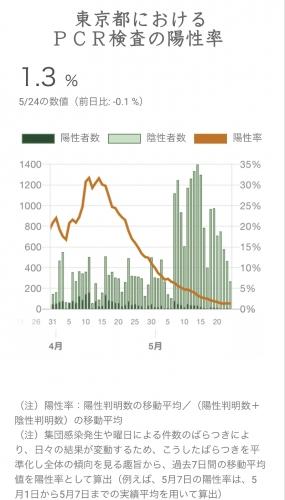 東京都のPCR検査の陽性率