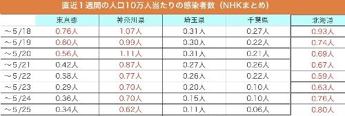 人口10万人当たりの新規感染者の数(5月26日。NHK調べ)